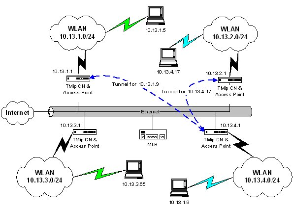 slyware s website transparent mobile ip introduction the diagram shows four cns serving four different subnets a central mlr is situated to serve them all and a default route is included off to the rest of