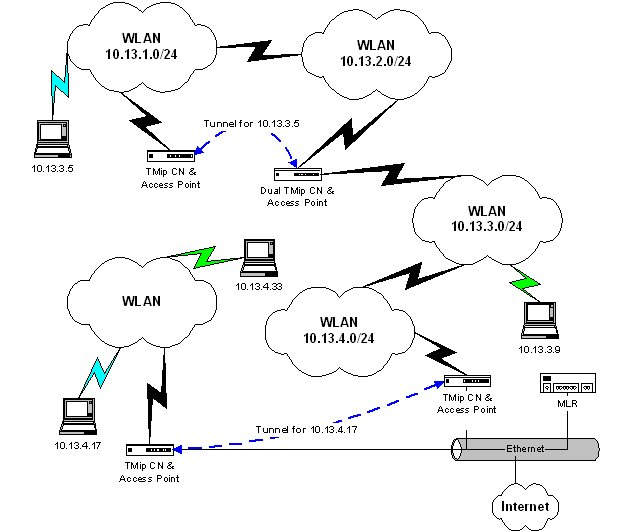 slyware's website - transparent mobile ip introduction wireless campus network diagram wireless home network diagram ids